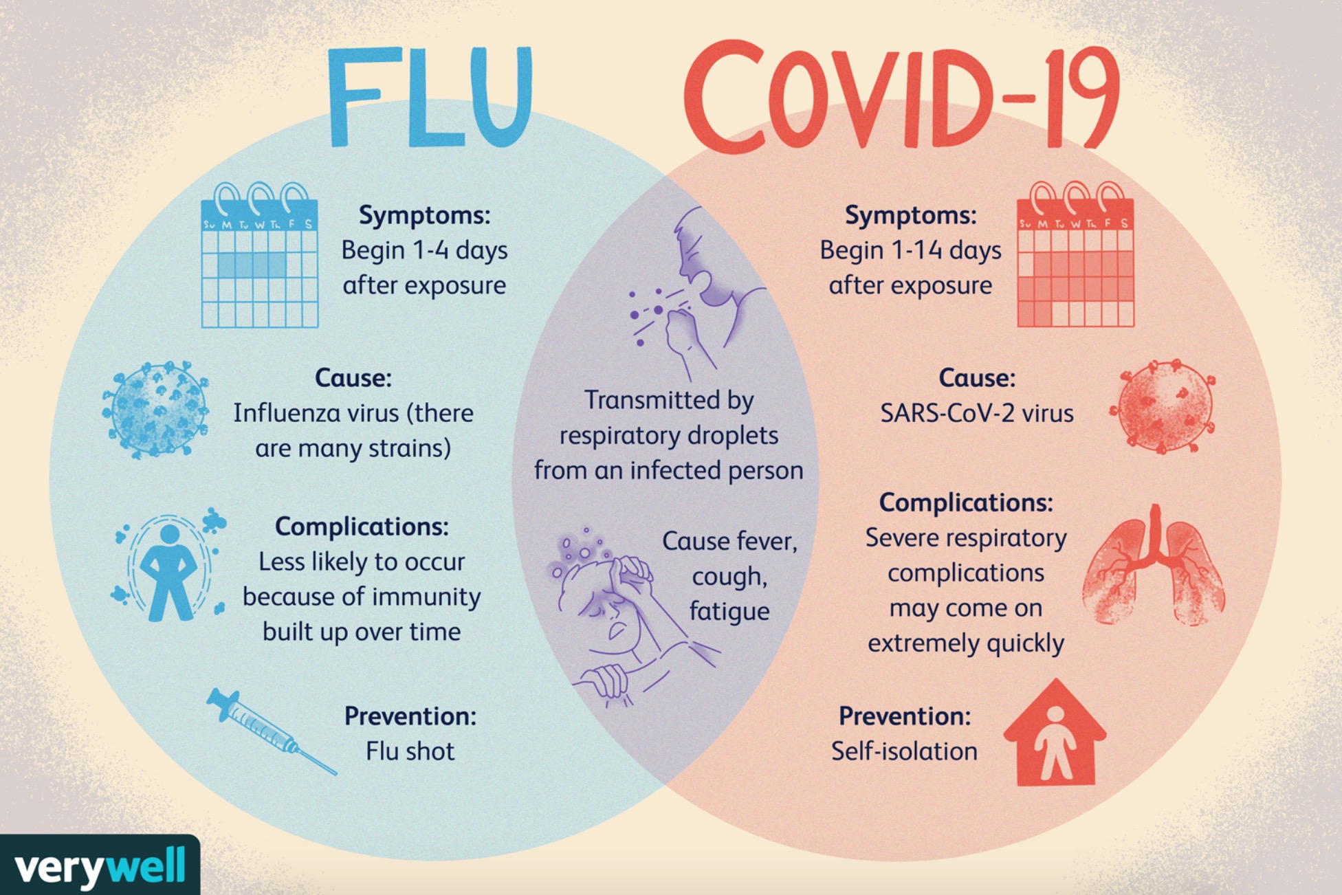 """Learn The Difference Between the """"Coronavirus"""" Versus the """"Flu"""""""